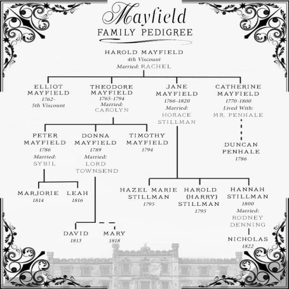 The Mayfield family pedigree